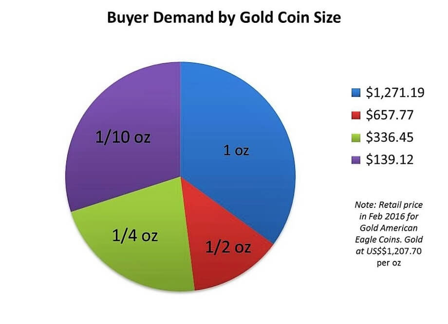Gold-coin-buyer-demand-by-size-fractional-oz
